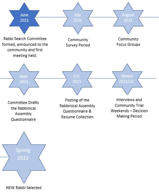 selection_chart